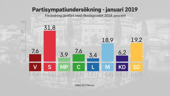 The voter support for the parliamentary parties in the SVT / Novus January survey