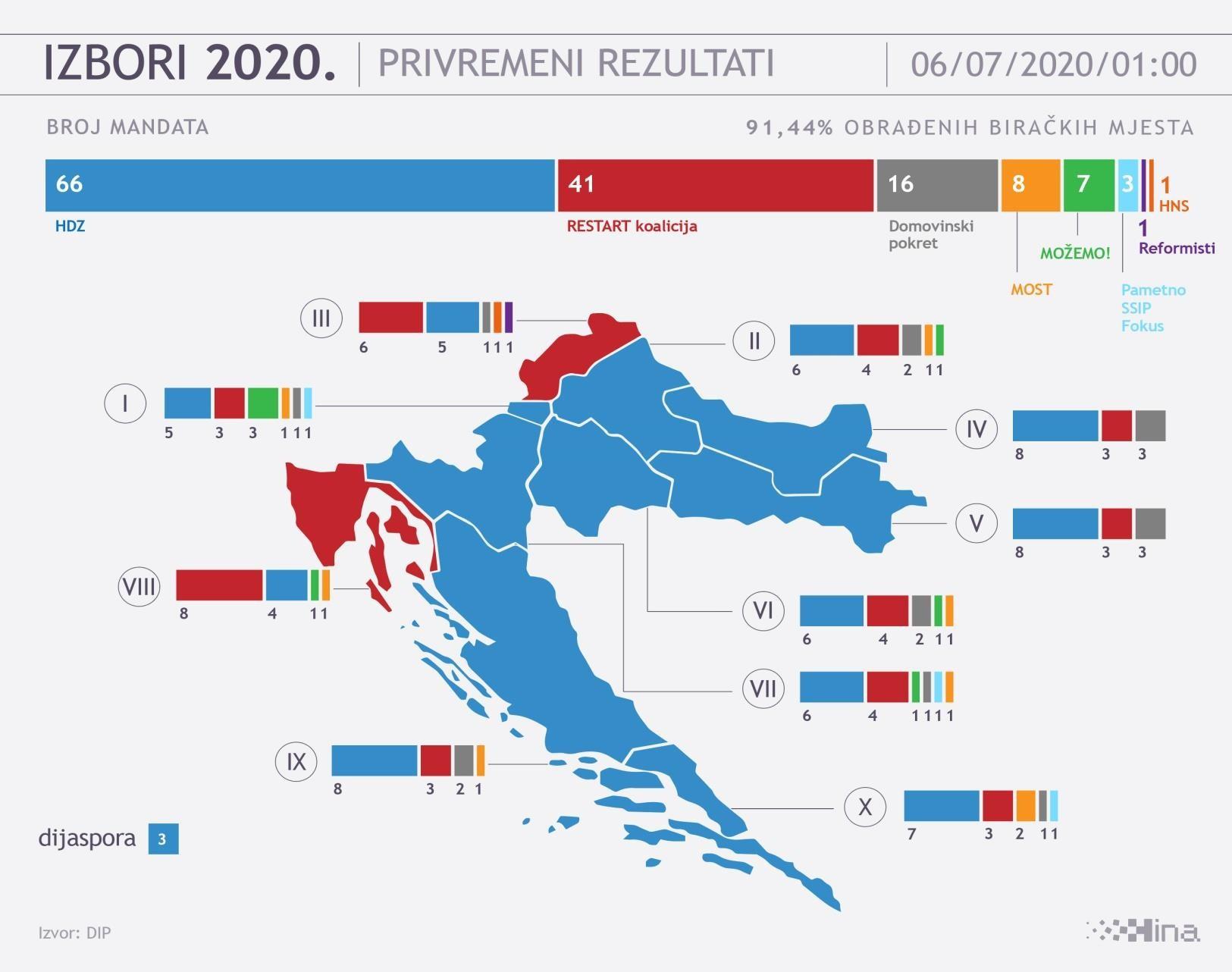 Hrv izbori 2020